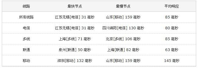 雁回网络:34元/月 xen 2核 512M 25G 1T 多数据中心-VPS推荐网