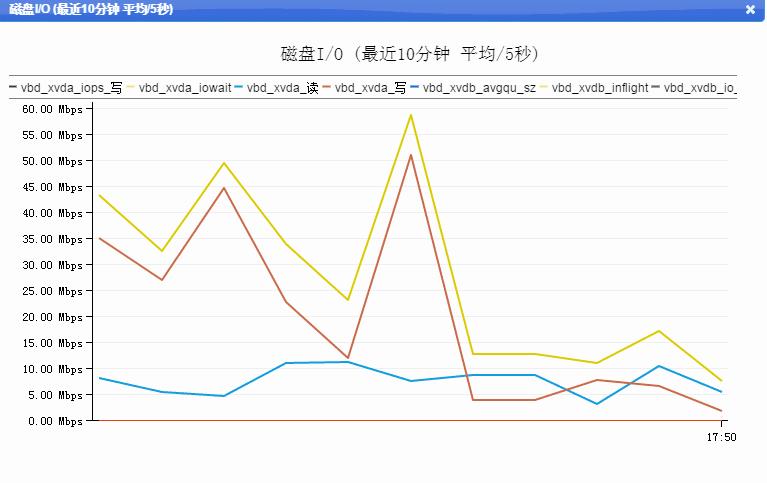 #评测# 萝卜云 - xen 2核 1G 60G硬盘 G兆口 凤凰城