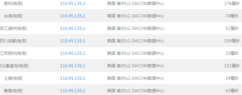 80VPS 主机优惠码 香港盈科主机50元/月起 韩国KT 90元/月起-VPS推荐网