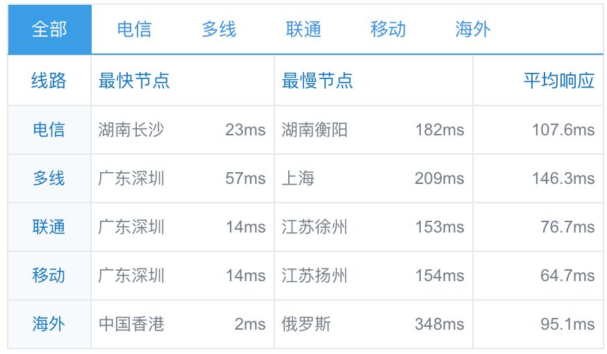 阿里云 香港轻云服务器简单测试报告