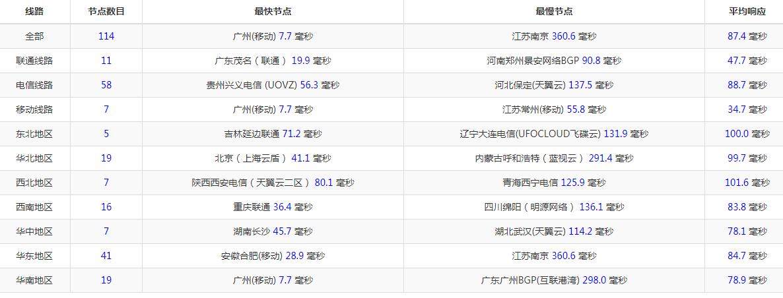 维基主机 香港cera大带宽KVM VPS服务器首月体验与年付75折优惠-VPS推荐网