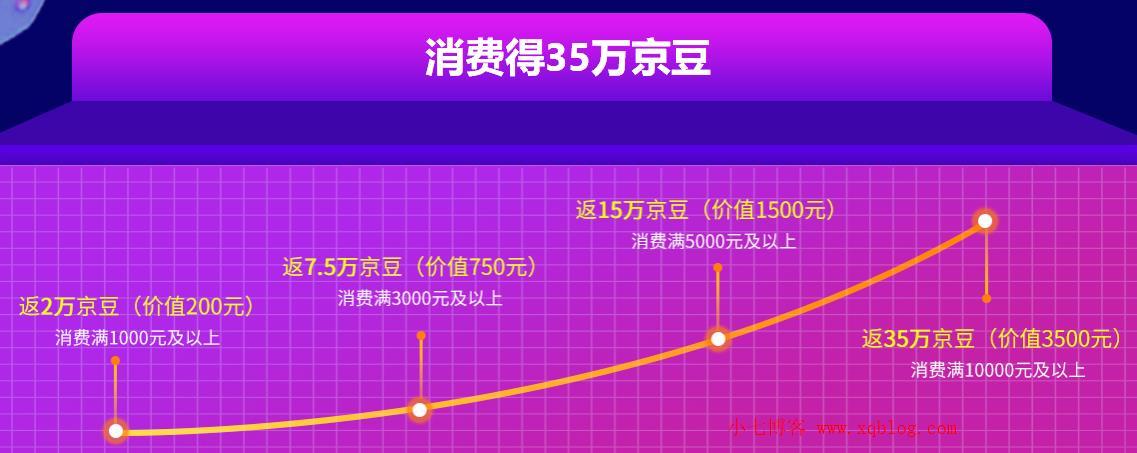 京东云2019云服务器年终采购季2核8G5Mbps带宽三年付1497元/单核4G1Mbps三年付576元-VPS推荐网