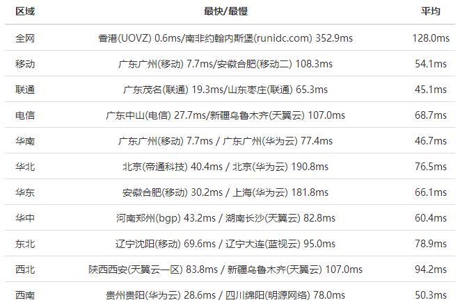 极光KVM上线香港CMI大带宽KVM VPS服务器/2G内存/100Mbps带宽/年付399元-VPS推荐网