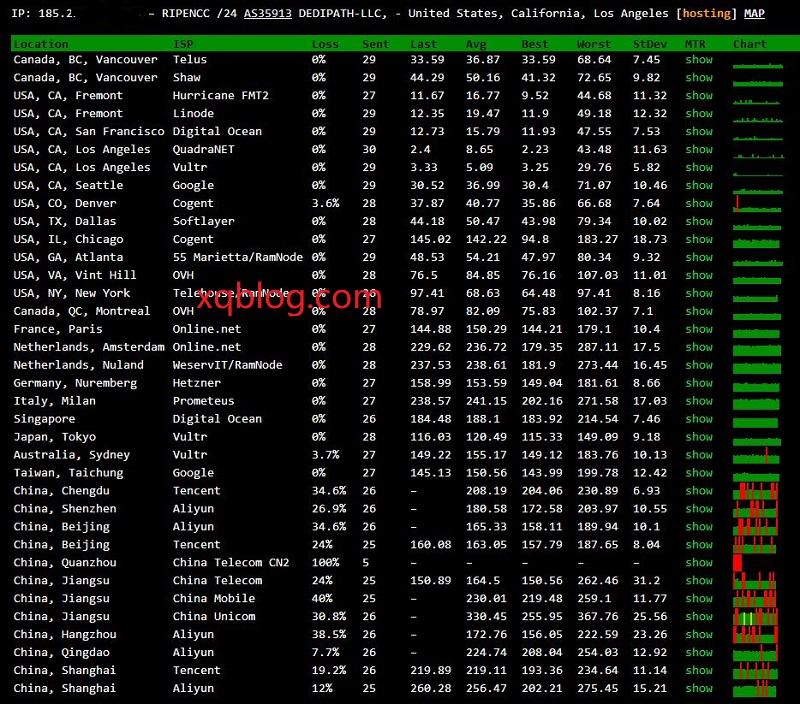 hosteons特价年付11美元VPS主机简单测试-VPS推荐网