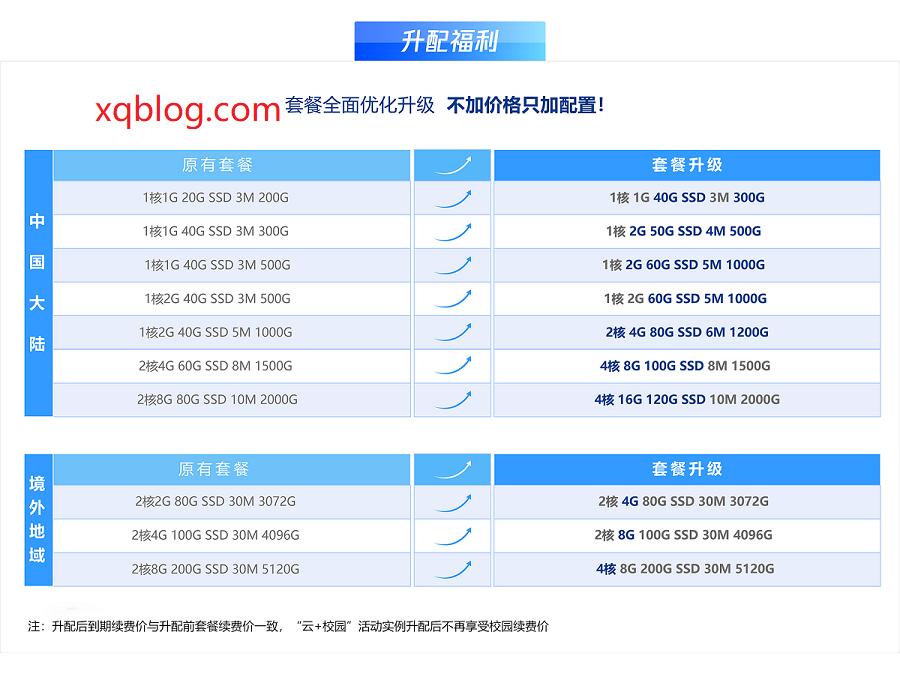 腾讯云轻量服务器2021限时老用户免费升级福利,值得关注哦!-VPS推荐网