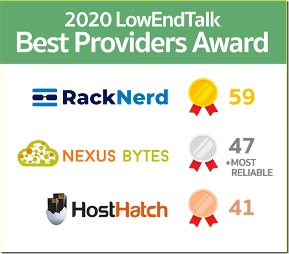 LowEndTalk低端VPS主机投票2020年底排名出炉了-VPS推荐网